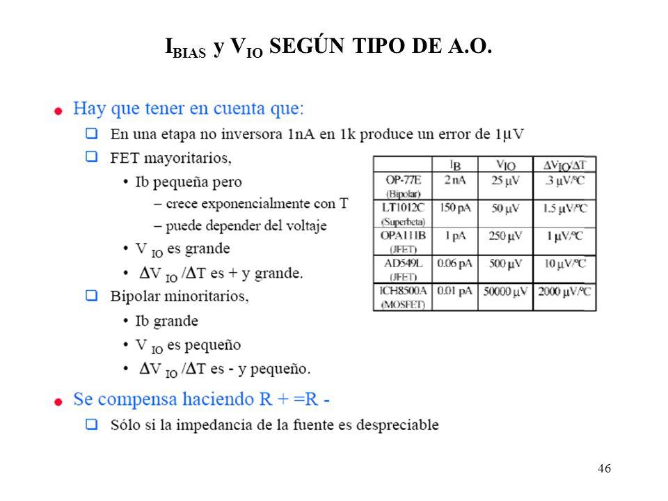 IBIAS y VIO SEGÚN TIPO DE A.O.