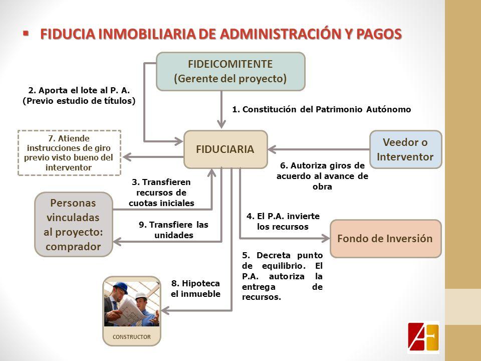 fiducia inmobiliaria DE ADMINISTRACIÓN Y PAGOS