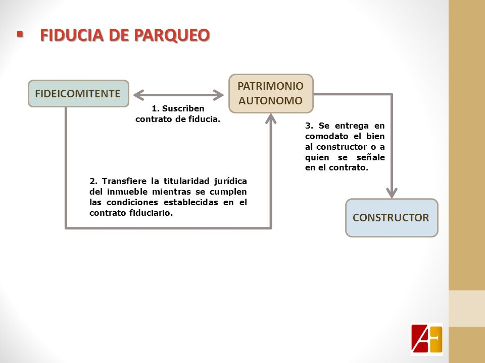 1. Suscriben contrato de fiducia.
