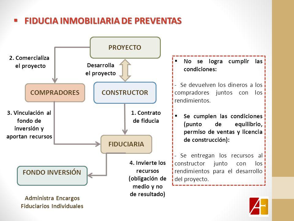 fiducia inmobiliaria DE PREVENTAS