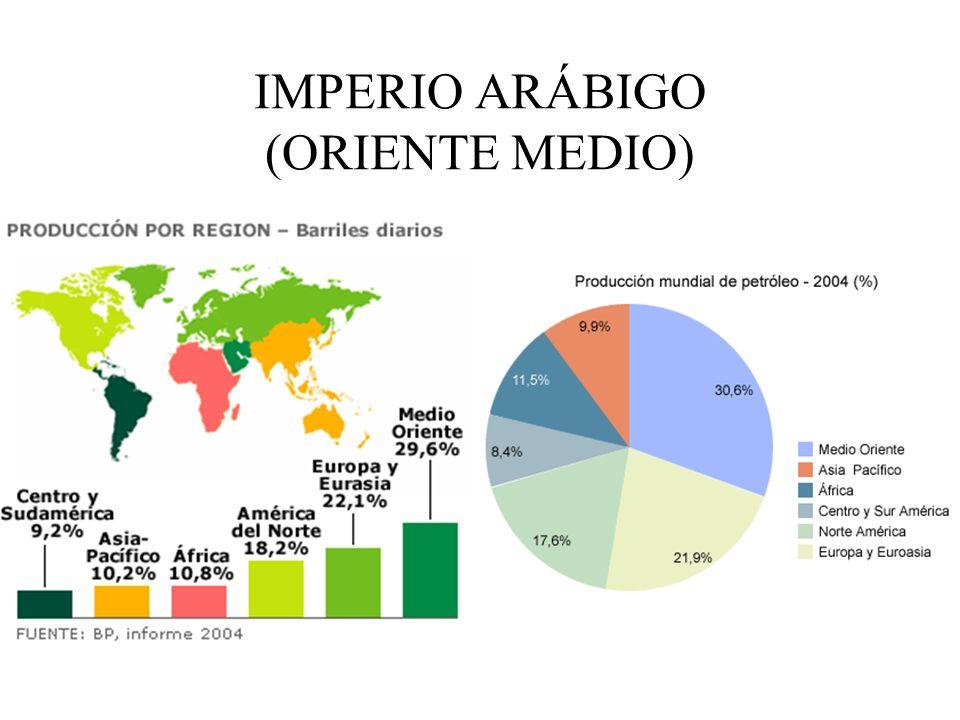 IMPERIO ARÁBIGO (ORIENTE MEDIO)