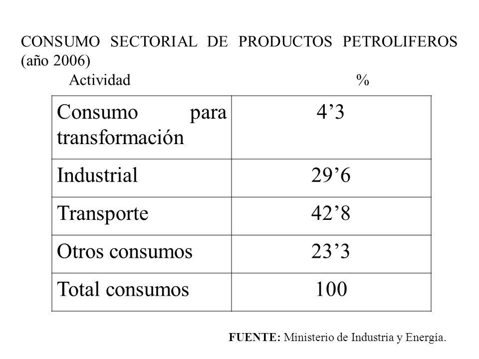 Consumo para transformación 4'3 Industrial 29'6 Transporte 42'8