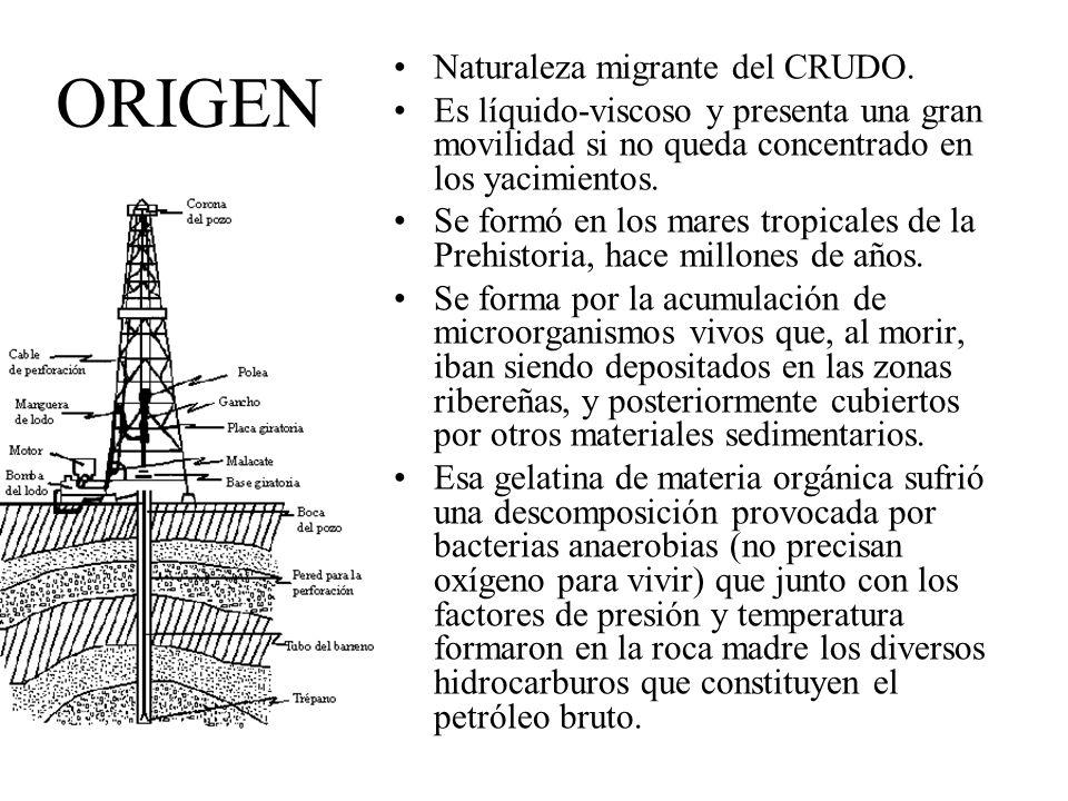ORIGEN Naturaleza migrante del CRUDO.