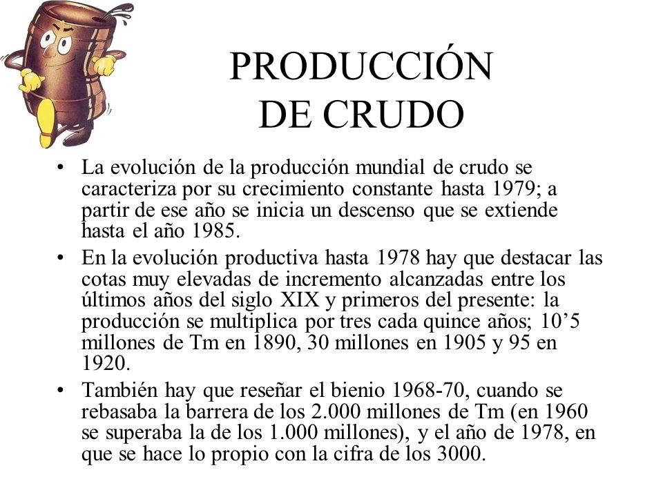 PRODUCCIÓN DE CRUDO