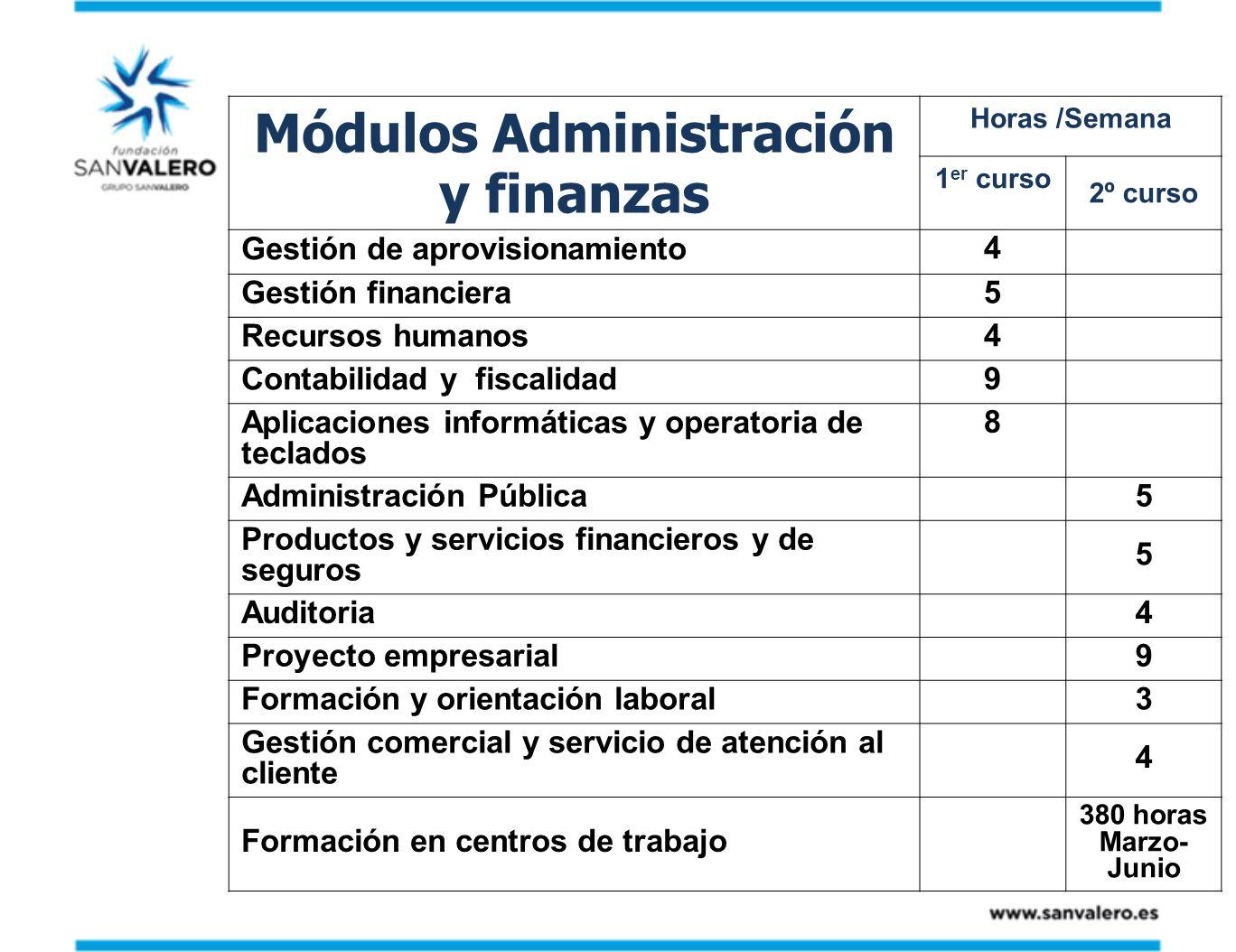 Módulos Administración y finanzas