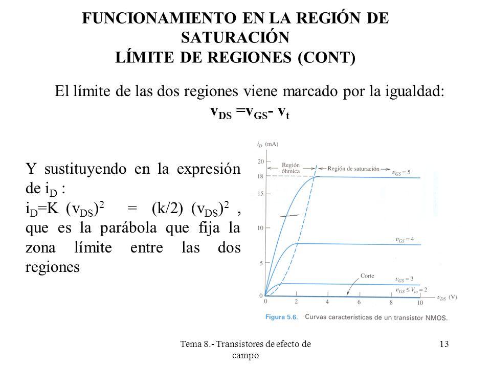 FUNCIONAMIENTO EN LA REGIÓN DE SATURACIÓN LÍMITE DE REGIONES (CONT)