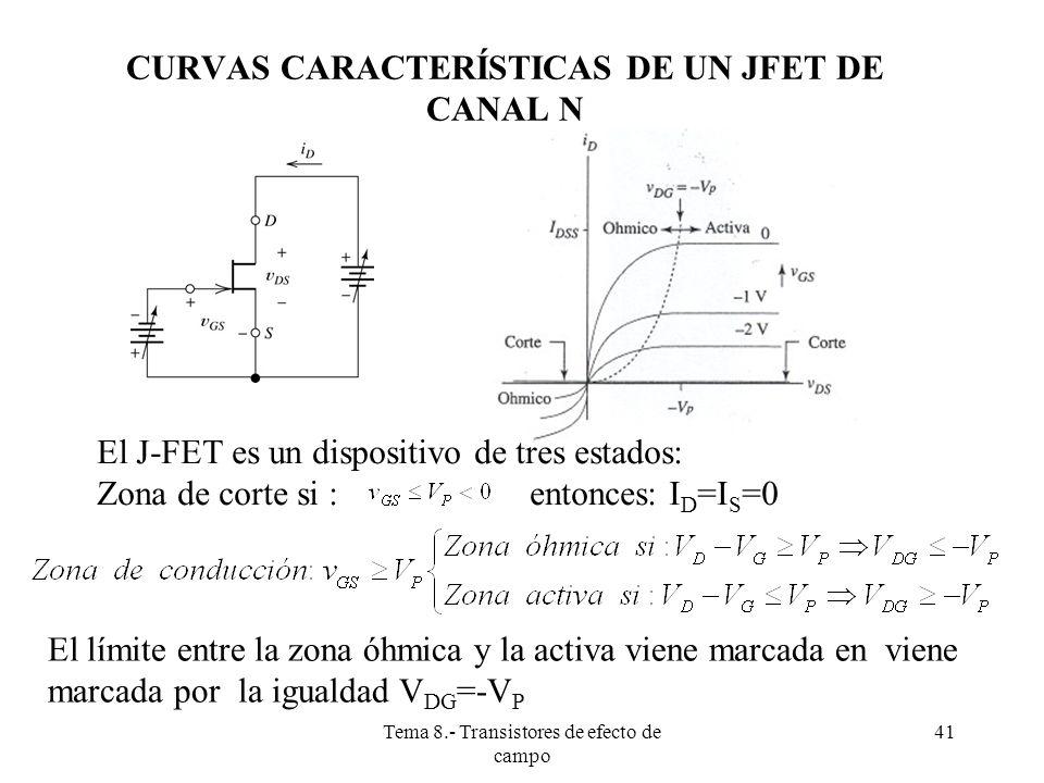 CURVAS CARACTERÍSTICAS DE UN JFET DE CANAL N