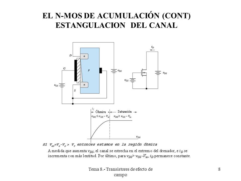 EL N-MOS DE ACUMULACIÓN (CONT) ESTANGULACION DEL CANAL