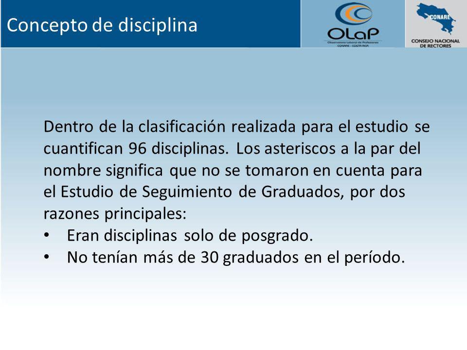 Concepto de disciplina
