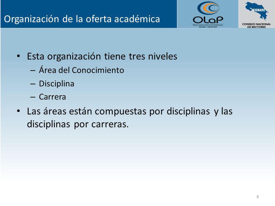 Organización de la oferta académica