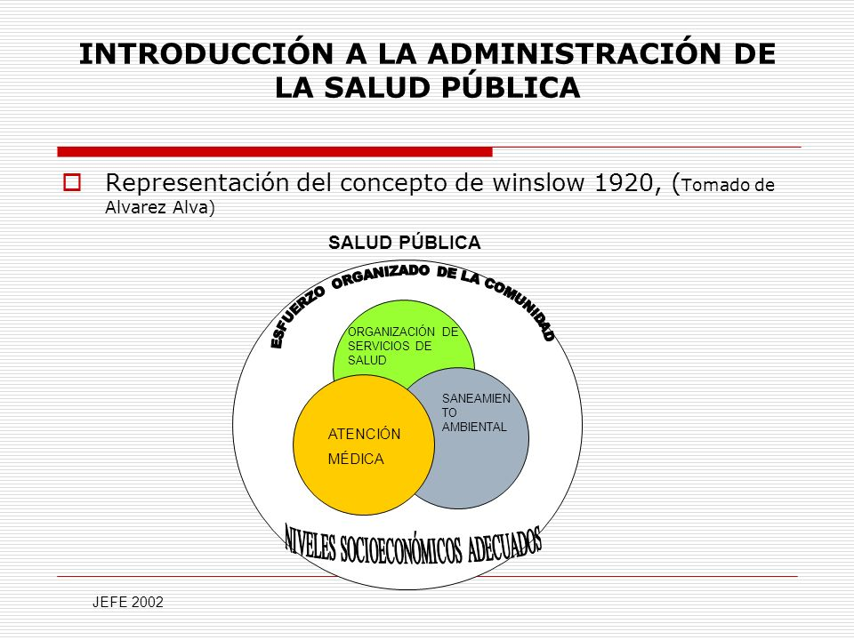 INTRODUCCIÓN A LA ADMINISTRACIÓN DE LA SALUD PÚBLICA