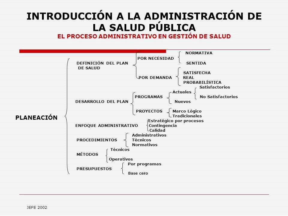 INTRODUCCIÓN A LA ADMINISTRACIÓN DE LA SALUD PÚBLICA EL PROCESO ADMINISTRATIVO EN GESTIÓN DE SALUD