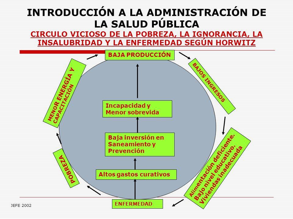 INTRODUCCIÓN A LA ADMINISTRACIÓN DE LA SALUD PÚBLICA CIRCULO VICIOSO DE LA POBREZA, LA IGNORANCIA, LA INSALUBRIDAD Y LA ENFERMEDAD SEGÚN HORWITZ