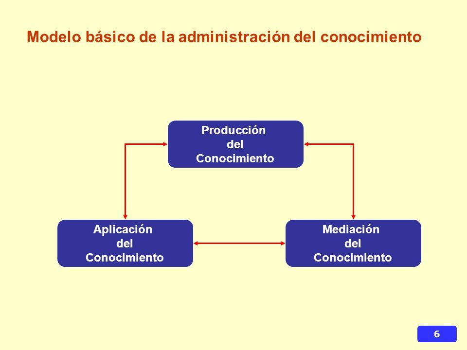 Modelo básico de la administración del conocimiento