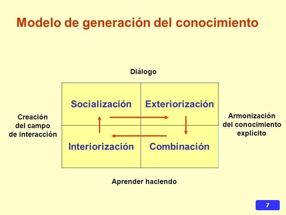 Modelo de generación del conocimiento