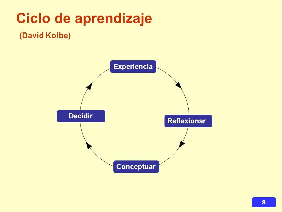 Ciclo de aprendizaje (David Kolbe)