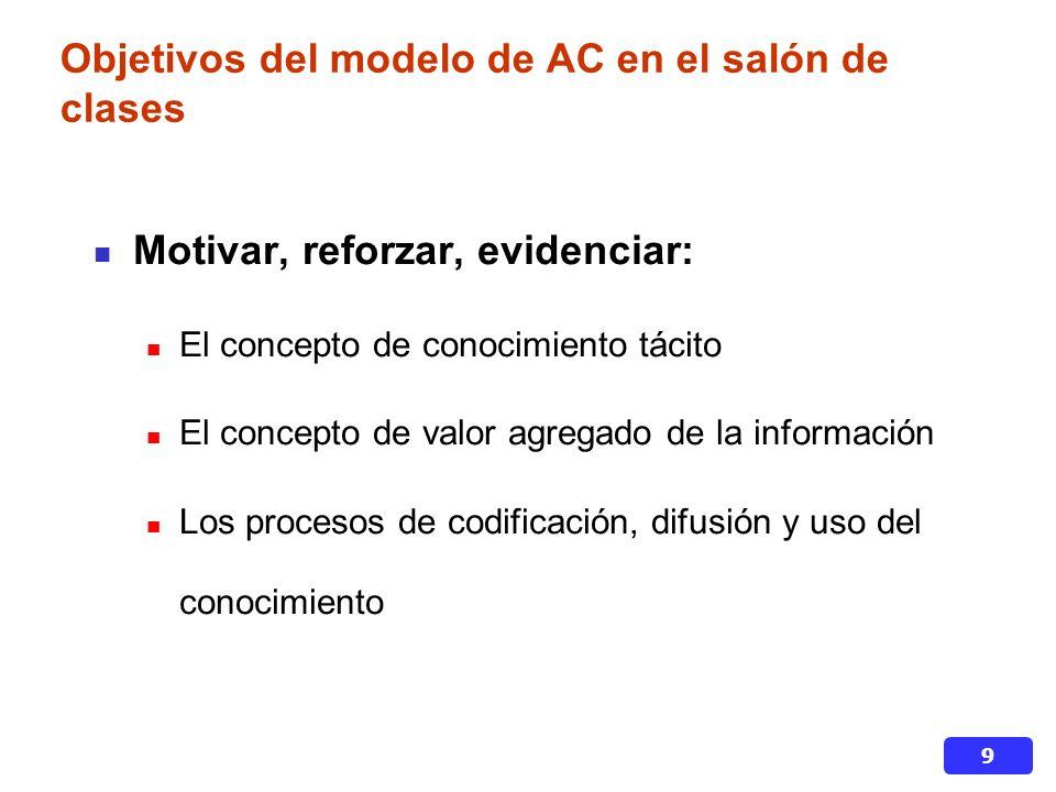 Objetivos del modelo de AC en el salón de clases