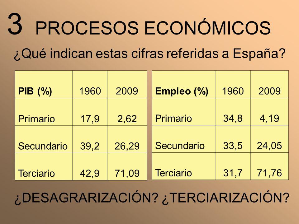 3 PROCESOS ECONÓMICOS ¿Qué indican estas cifras referidas a España