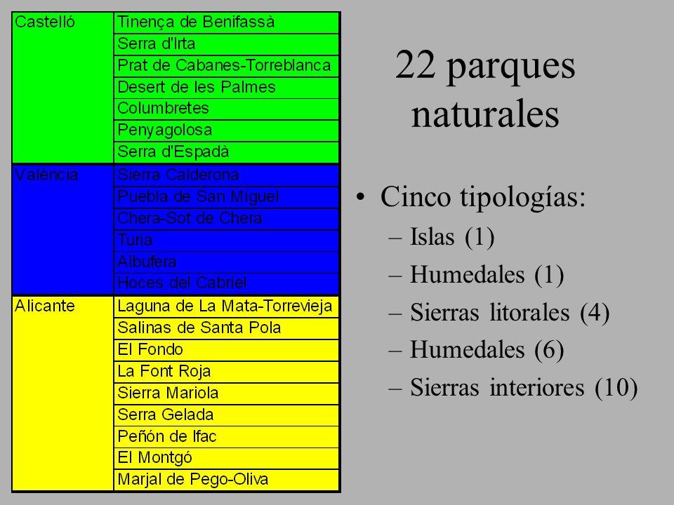 22 parques naturales Cinco tipologías: Islas (1) Humedales (1)
