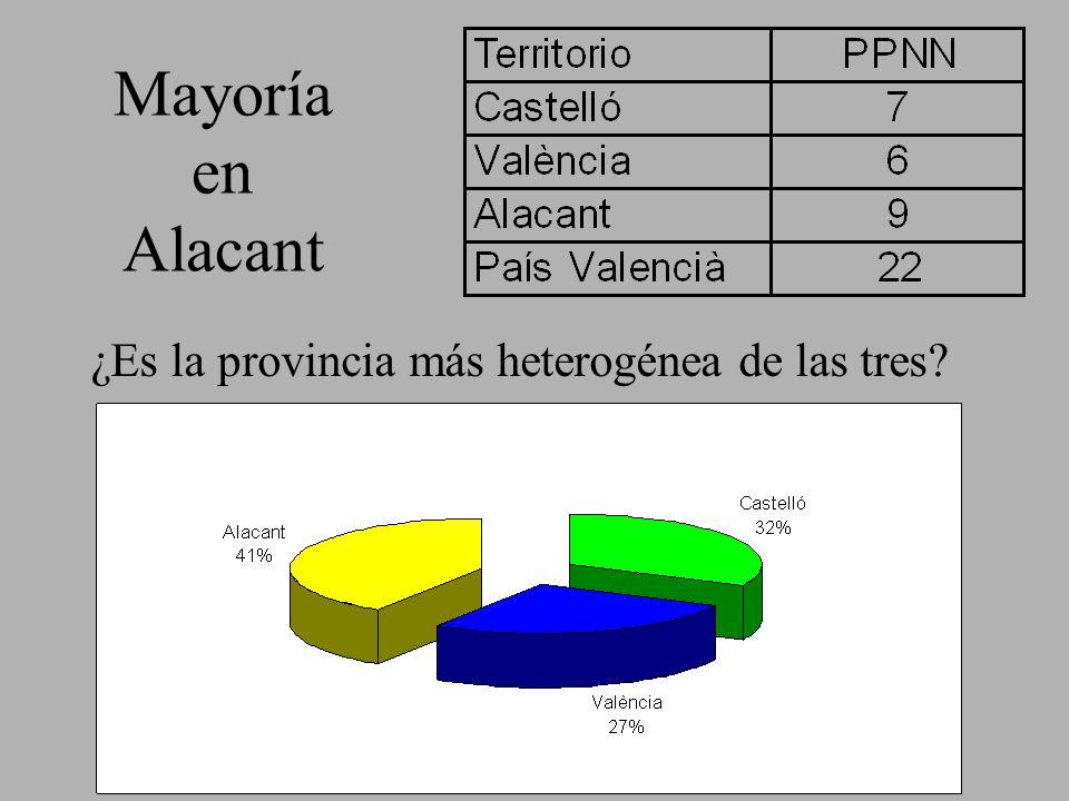 Mayoría en Alacant ¿Es la provincia más heterogénea de las tres