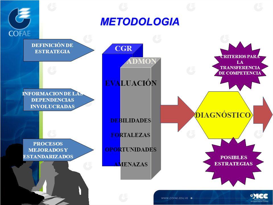 METODOLOGIA CGR ADMON EVALUACIÓN DIAGNÓSTICO DEBILIDADES FORTALEZAS