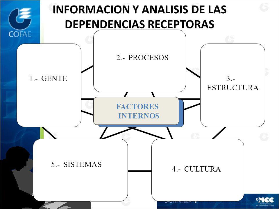 INFORMACION Y ANALISIS DE LAS DEPENDENCIAS RECEPTORAS