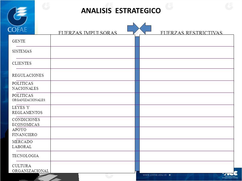 ANALISIS ESTRATEGICO FUERZAS IMPULSORAS FUERZAS RESTRICTIVAS GENTE