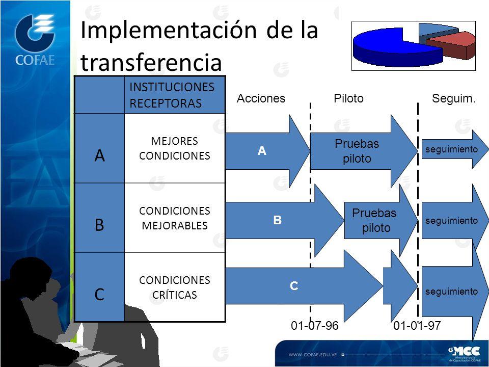 Implementación de la transferencia