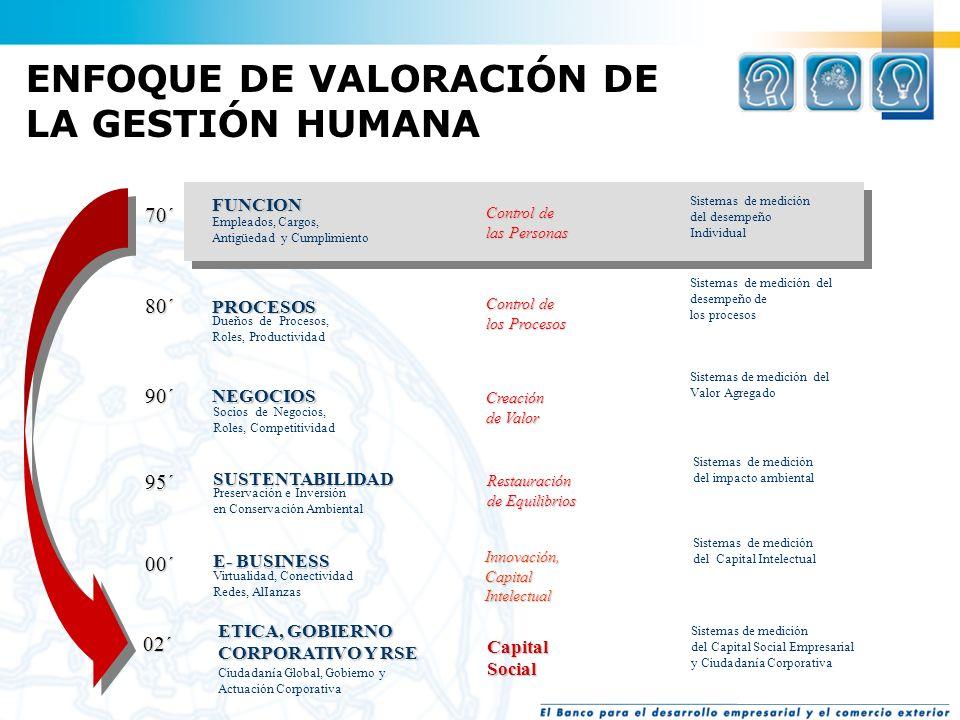 ENFOQUE DE VALORACIÓN DE LA GESTIÓN HUMANA