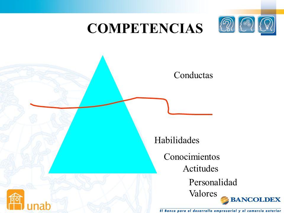 COMPETENCIAS Conductas Habilidades Conocimientos Actitudes