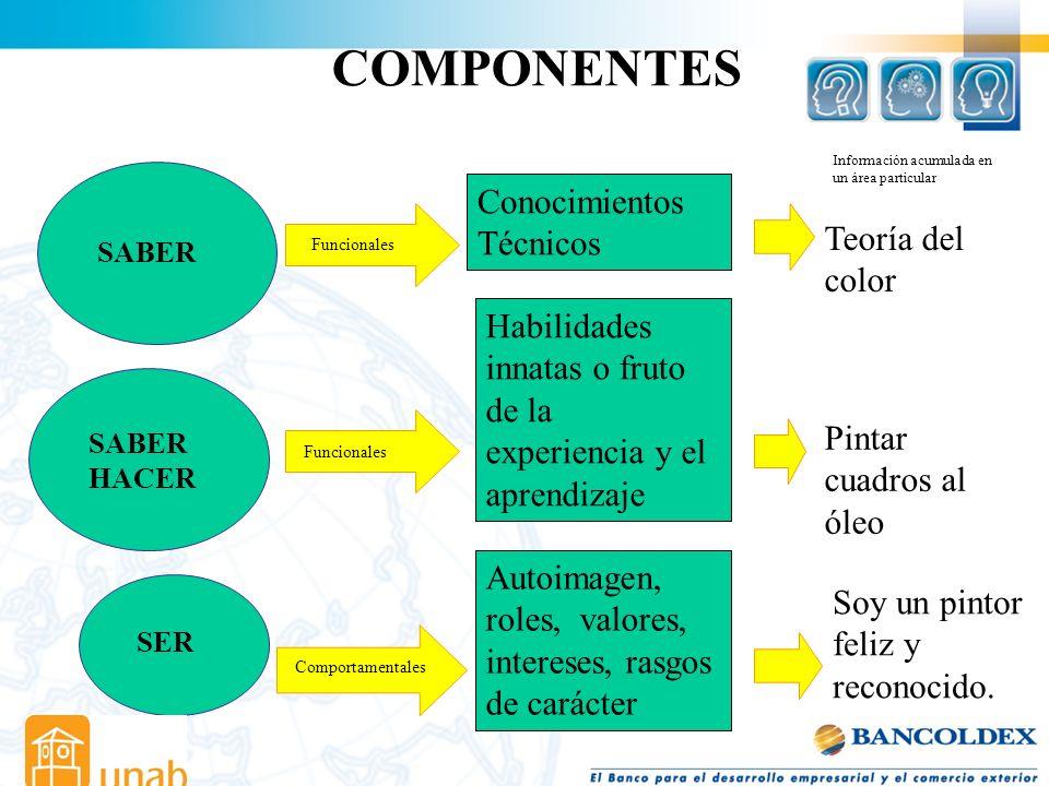 COMPONENTES Conocimientos Técnicos Teoría del color