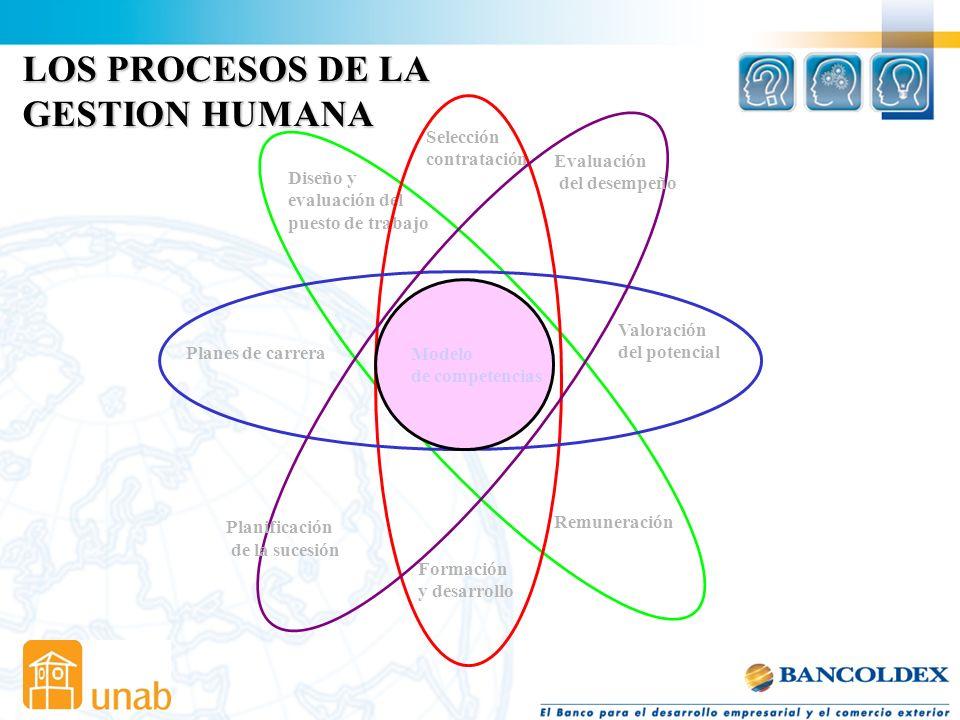 LOS PROCESOS DE LA GESTION HUMANA Selección contratación Evaluación