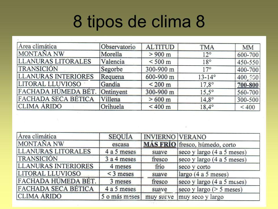 8 tipos de clima 8