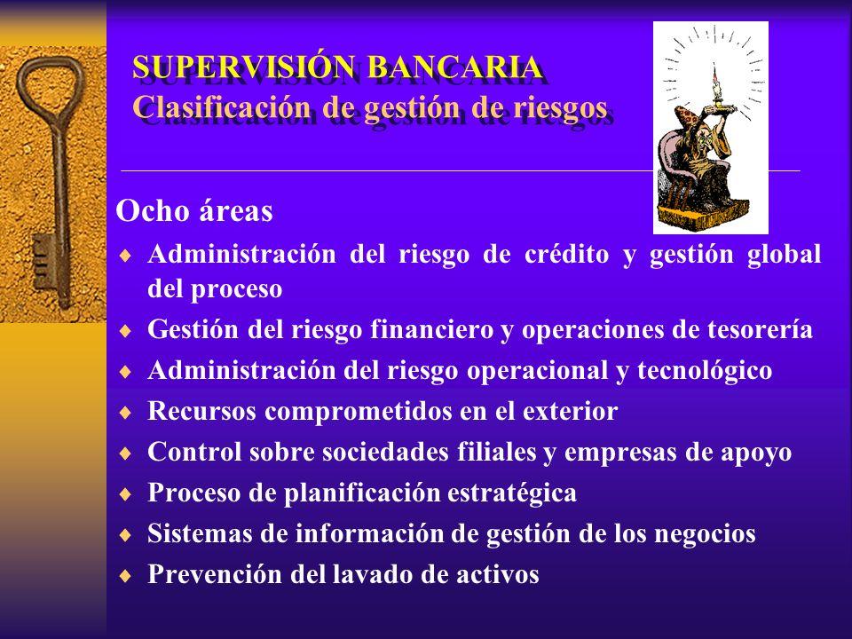 SUPERVISIÓN BANCARIA Clasificación de gestión de riesgos