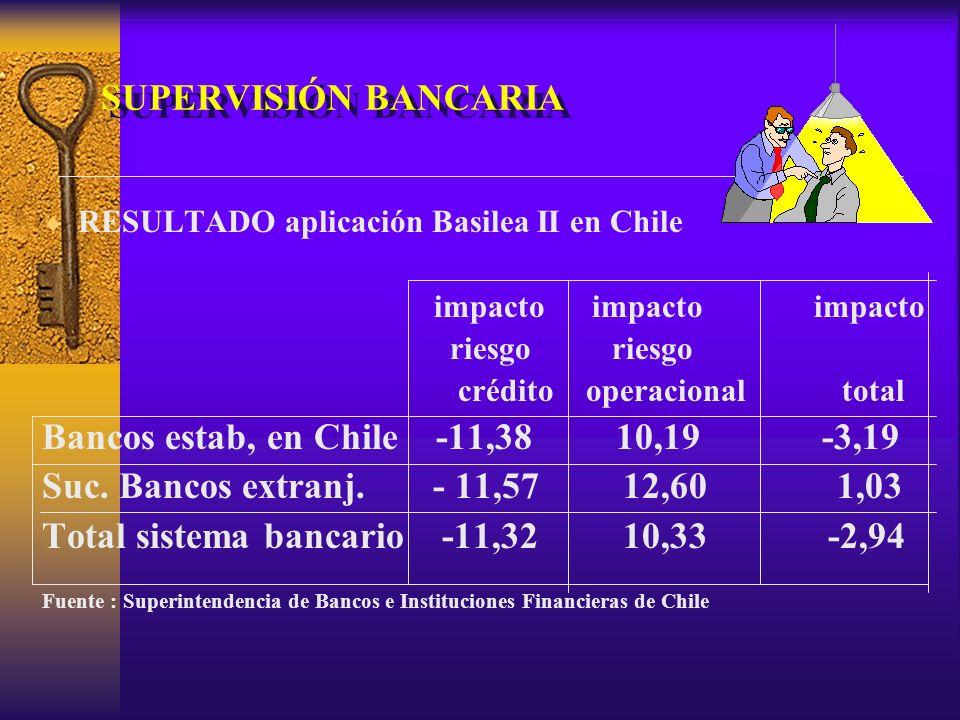 Bancos estab, en Chile -11,38 10,19 -3,19