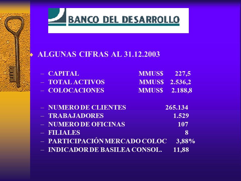 ALGUNAS CIFRAS AL 31.12.2003 CAPITAL MMUS$ 227,5