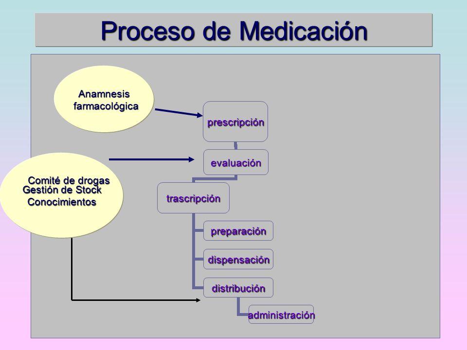 Proceso de Medicación Anamnesis farmacológica Gestión de Stock
