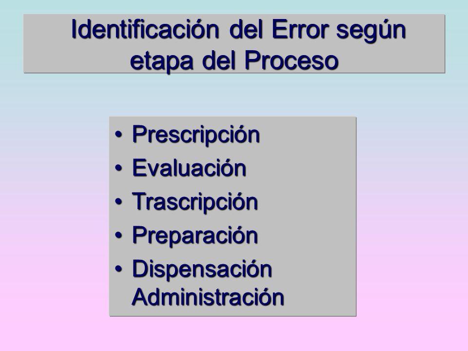 Identificación del Error según etapa del Proceso