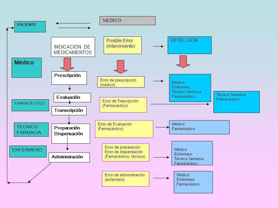 Médico MEDICO INDICACIÓN DE MEDICAMENTOS Posible Error (interviniente)