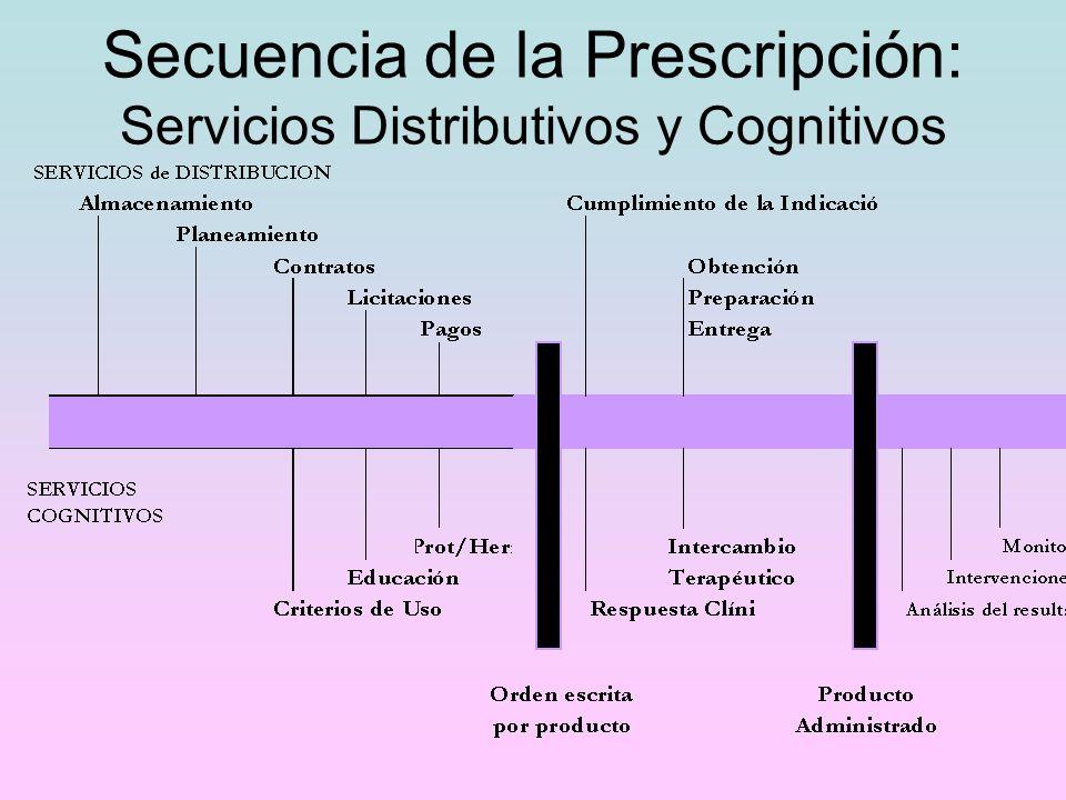 Secuencia de la Prescripción: Servicios Distributivos y Cognitivos