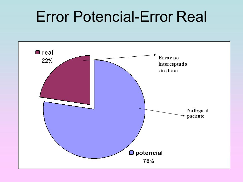 Error Potencial-Error Real