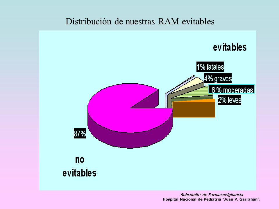 Distribución de nuestras RAM evitables