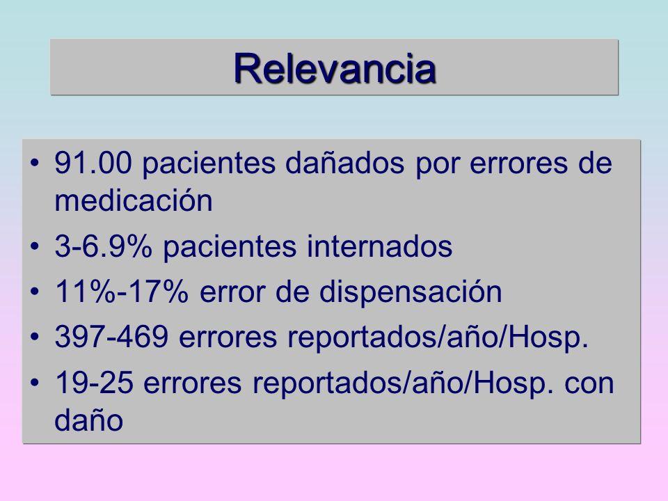 Relevancia 91.00 pacientes dañados por errores de medicación