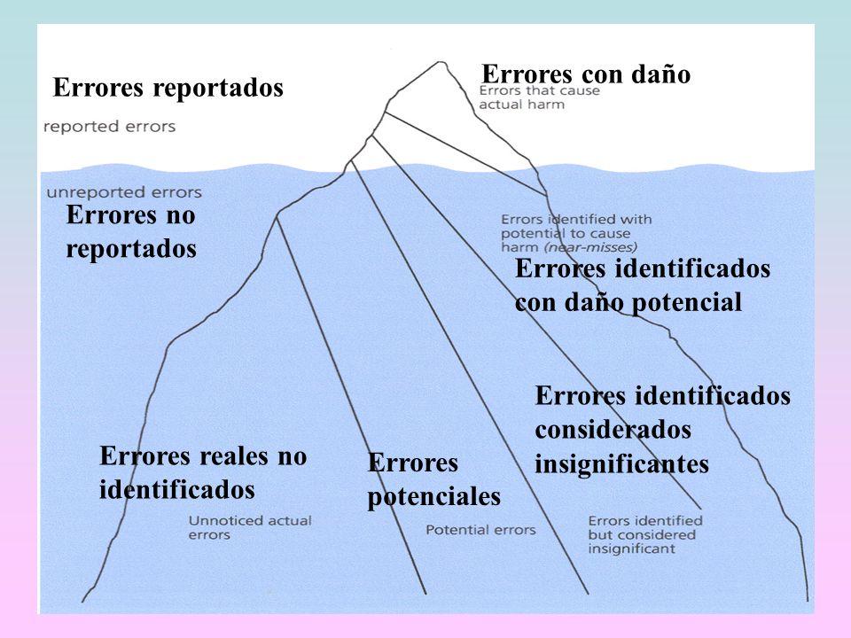 Errores con daño Errores reportados. Errores no reportados. Errores identificados con daño potencial.