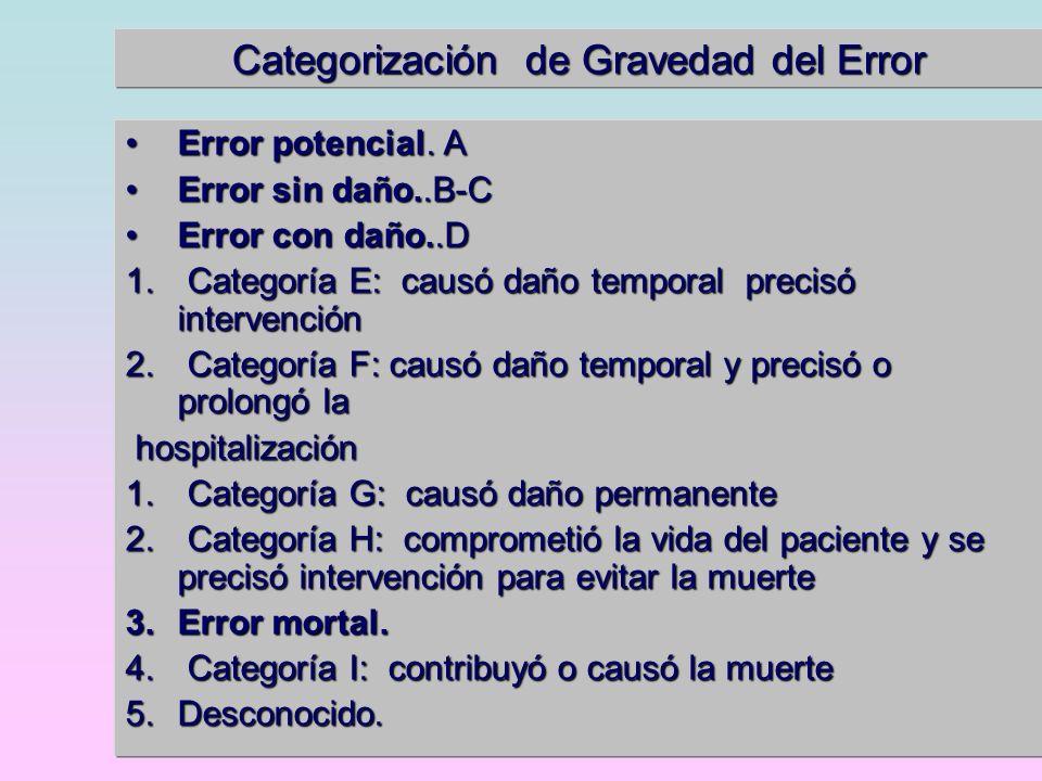 Categorización de Gravedad del Error