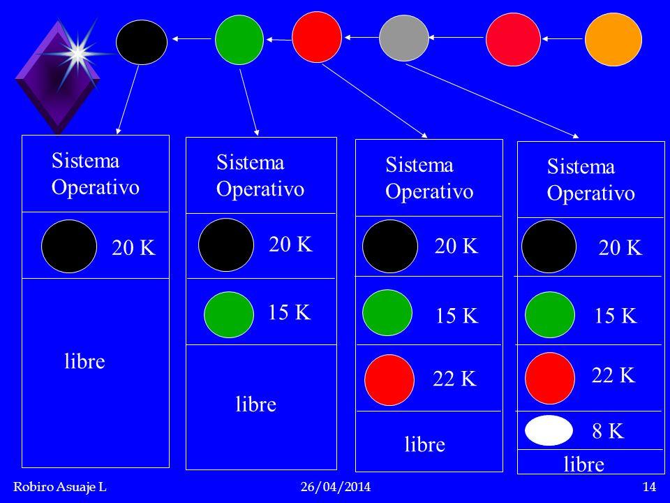 Sistema Operativo. Sistema. Operativo. Sistema. Operativo. Sistema. Operativo. 20 K. 15 K. 22 K.