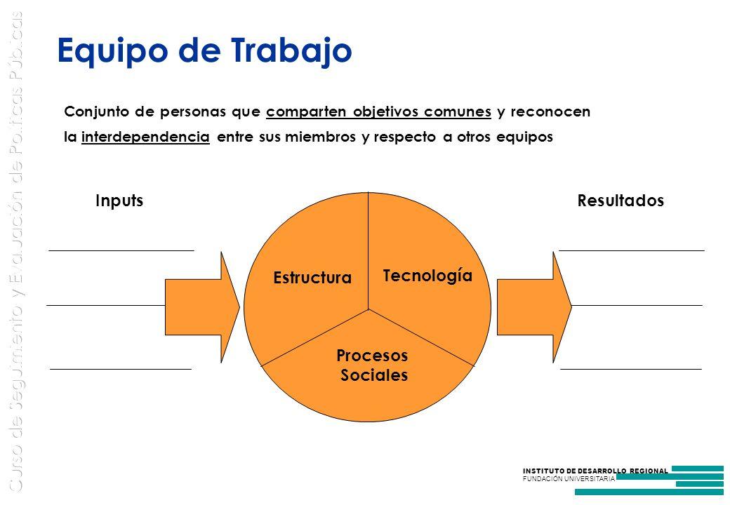 Equipo de Trabajo Estructura Tecnología Procesos Sociales Resultados