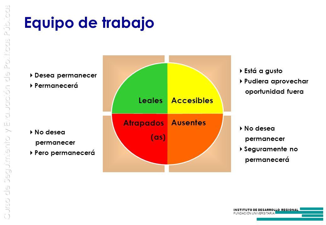 Equipo de trabajo Leales Accesibles Ausentes Atrapados (as)