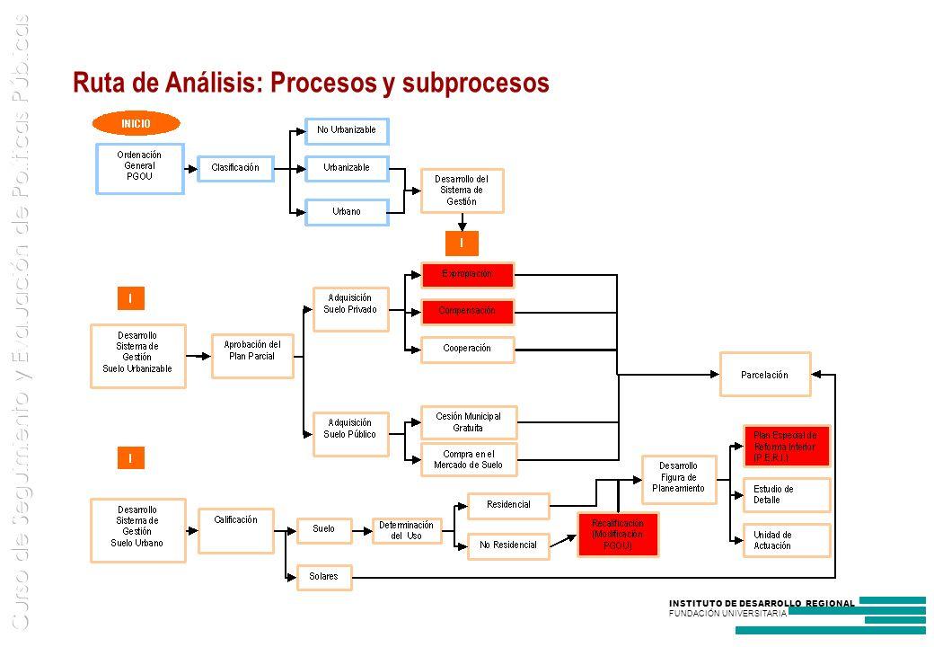 Ruta de Análisis: Procesos y subprocesos