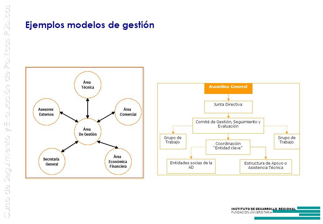 Ejemplos modelos de gestión